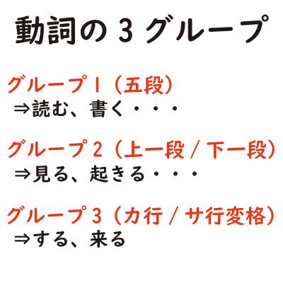 日本語の動詞の3グループ
