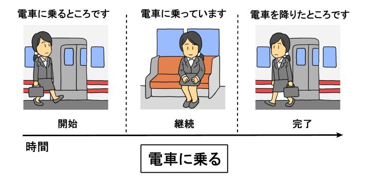 日本語のアスペクトイラスト